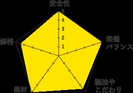 カナガングラフ