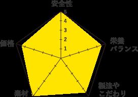 シンプリーグラフ