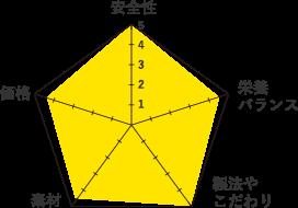 ファインペッツグラフ