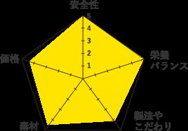 モグニャングラフ