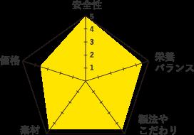 AATUグラフ