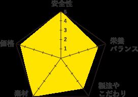 ソリッドゴールドグラフ