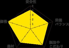 ニュートロアダルトサーモングラフ