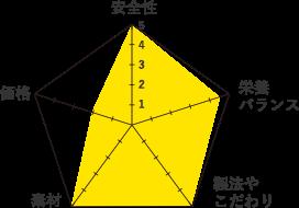 ジウィグラフ
