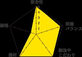 フィーラインナチュラル-グラフ