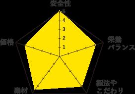 オーブンベイクド-グラフ