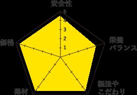 クプレラ-グラフ