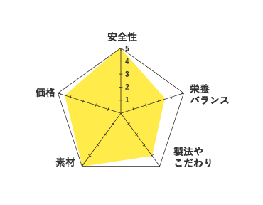 go-グラフ