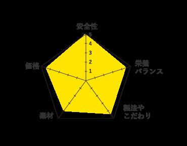 フィッシュ4キャット-グラフ