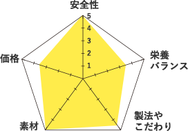 ヤラー-グラフ