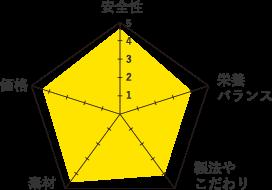 アーテミス-グラフ