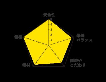 メリック-グラフ