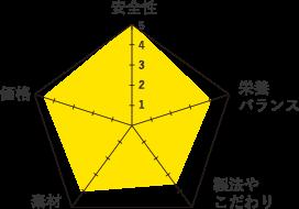 フッセ-グラフ