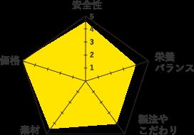 テイストオブザワイルド-グラフ