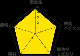 ティンバーウルフ-グラフ