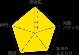 ナチュラリーフレッシュ-グラフ