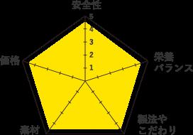 ネイチャーズロジック-グラフ