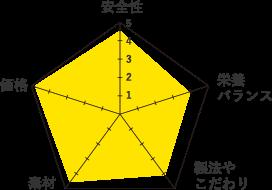 C&R-グラフ