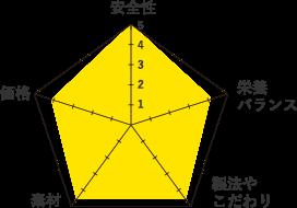 ロータス-グラフ