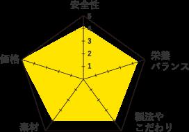ホリスティックレセピー-グラフ