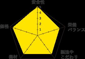 シシアロジック-グラフ