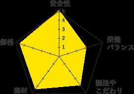 FORZA10-グラフ
