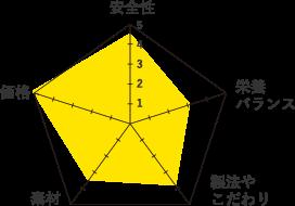 アニモンダ-グラフ