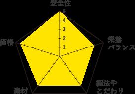 ボッシュ-グラフ