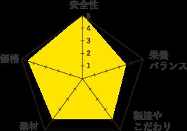 ボジータ-グラフ
