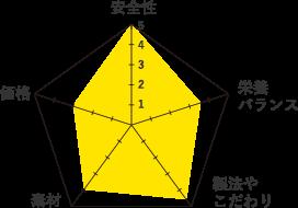 アルモネイチャーグラフ