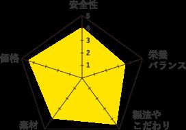 ブルーバッファロー-グラフ