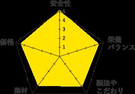 レオナルド-グラフ