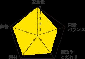 アズミラ-グラフ