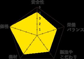 ファーストチョイス-グラフ