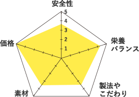 コストコ-グラフ