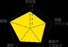 ピュリナプロプラン-グラフ