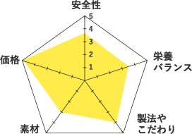 シーバデュオ-グラフ