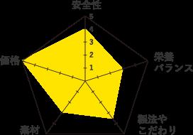 ビューティープロ-グラフ