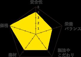 プロステージ-グラフ