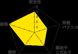 いなばグラッチェ-グラフ