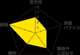 JPスタイル-グラフ