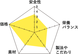 ミャウミャウ-グラフ