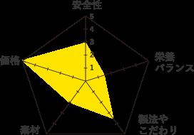 懐石-グラフ
