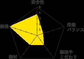 ミオ-グラフ