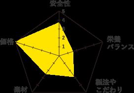 コンボ-グラフ