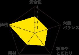 モンプチ-グラフ