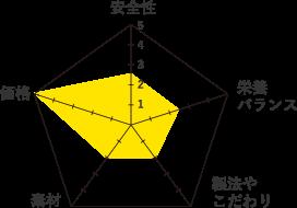 カルカン-グラフ