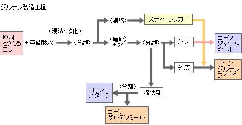 コーングルテンミール_製造方法