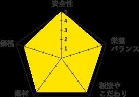 ワイルドキャット-グラフ