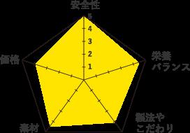 タスキャンナチュラルグラフ